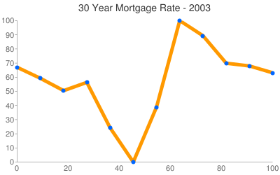 Mortgage Rates 2003